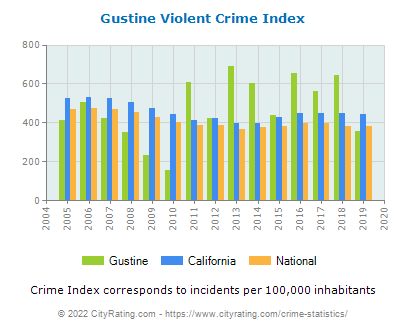 Gustine Violent Crime vs. State and National Per Capita