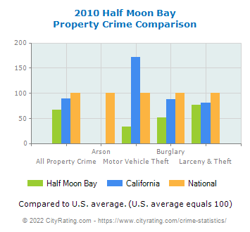 Half Moon Bay Property Crime vs. State and National Comparison
