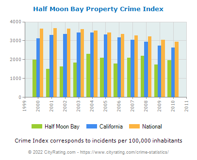Half Moon Bay Property Crime vs. State and National Per Capita