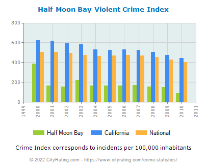Half Moon Bay Violent Crime vs. State and National Per Capita