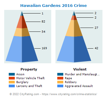 Hawaiian Gardens Crime 2016