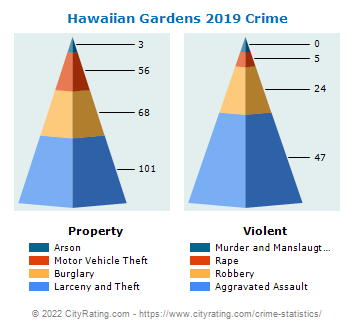 Hawaiian Gardens Crime 2019