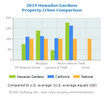 Hawaiian Gardens Property Crime vs. State and National Comparison