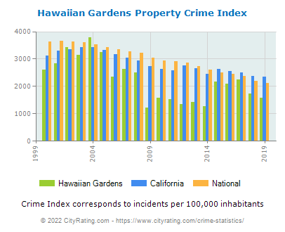 Hawaiian Gardens Property Crime vs. State and National Per Capita
