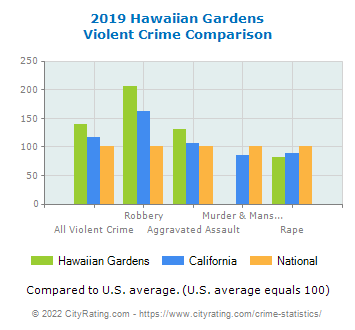 Hawaiian Gardens Violent Crime vs. State and National Comparison