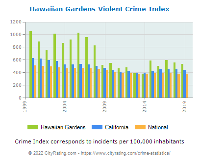 Hawaiian Gardens Violent Crime vs. State and National Per Capita