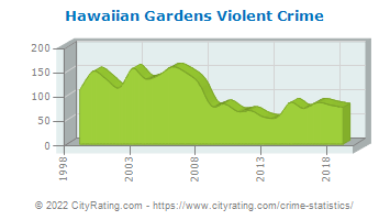 Hawaiian Gardens Violent Crime