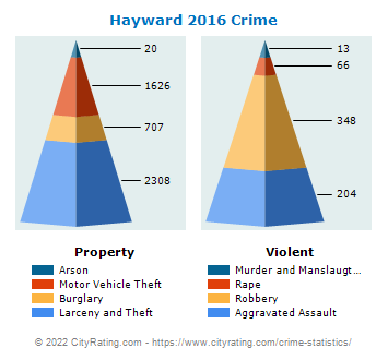 Hayward Crime Statistics: California (CA) - CityRating com