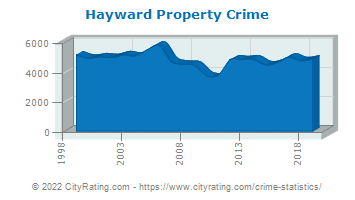 Hayward Property Crime