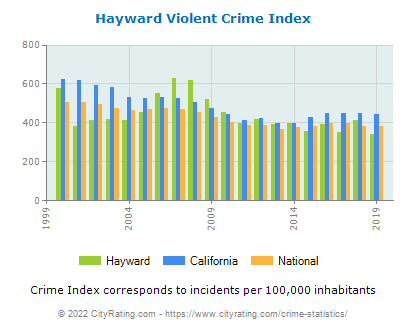 Hayward Violent Crime vs. State and National Per Capita