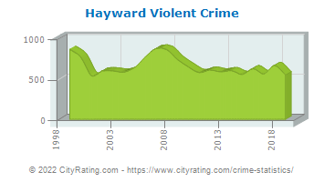 Hayward Violent Crime