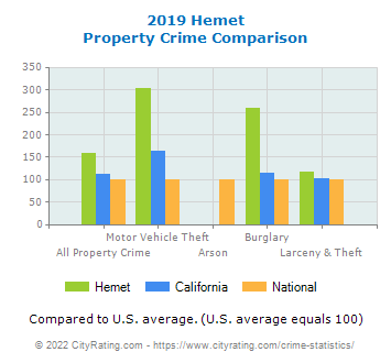 Hemet Property Crime vs. State and National Comparison