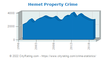 Hemet Property Crime