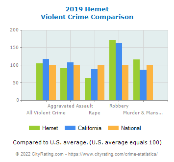 Hemet Violent Crime vs. State and National Comparison