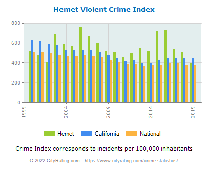 Hemet Violent Crime vs. State and National Per Capita