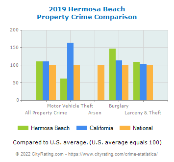 Hermosa Beach Property Crime vs. State and National Comparison