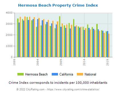 Hermosa Beach Property Crime vs. State and National Per Capita
