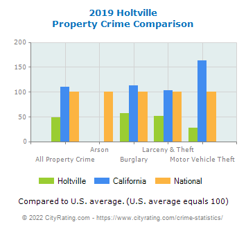 Holtville Property Crime vs. State and National Comparison