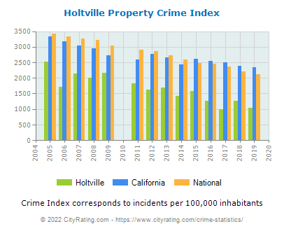 Holtville Property Crime vs. State and National Per Capita
