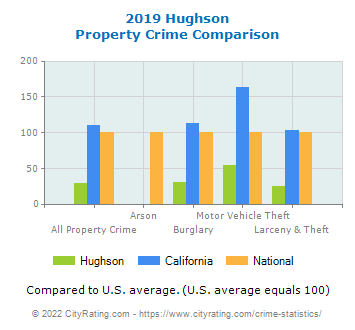 Hughson Property Crime vs. State and National Comparison