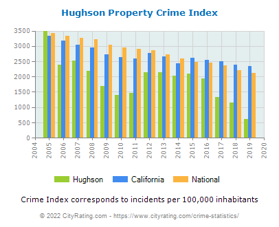Hughson Property Crime vs. State and National Per Capita