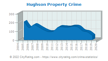 Hughson Property Crime