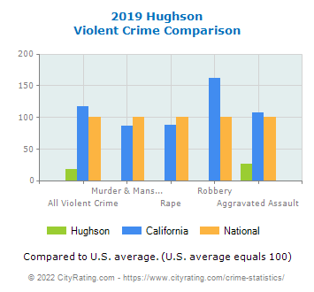 Hughson Violent Crime vs. State and National Comparison