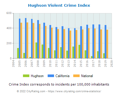 Hughson Violent Crime vs. State and National Per Capita