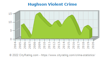 Hughson Violent Crime