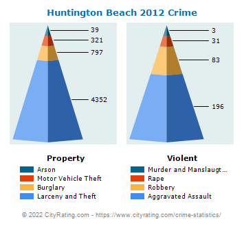Huntington Beach Crime 2012