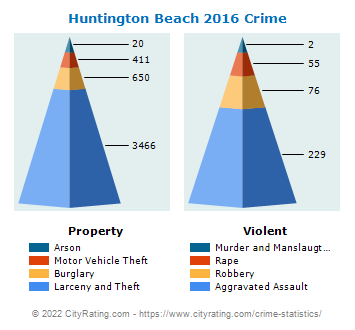 Huntington Beach Crime 2016