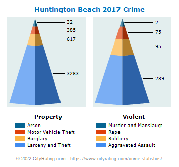 Huntington Beach Crime 2017