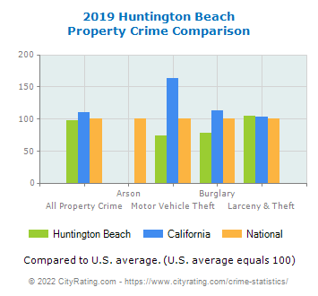 Huntington Beach Property Crime vs. State and National Comparison
