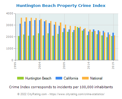 Huntington Beach Property Crime vs. State and National Per Capita