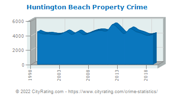 Huntington Beach Property Crime