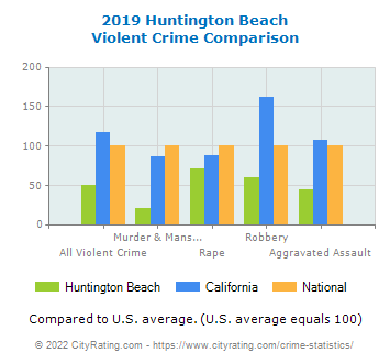 Huntington Beach Violent Crime vs. State and National Comparison