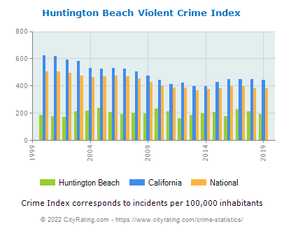Huntington Beach Violent Crime vs. State and National Per Capita