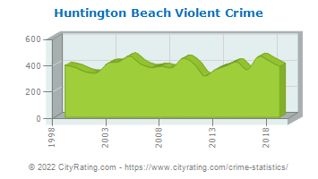 Huntington Beach Violent Crime