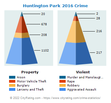 Huntington Park Crime 2016
