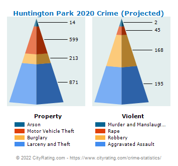 Huntington Park Crime 2020