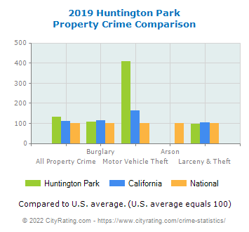 Huntington Park Property Crime vs. State and National Comparison