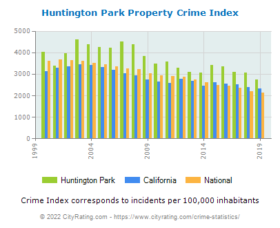 Huntington Park Property Crime vs. State and National Per Capita