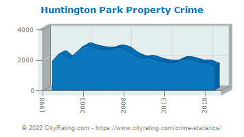 Huntington Park Property Crime