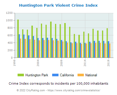 Huntington Park Violent Crime vs. State and National Per Capita