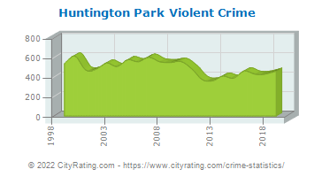Huntington Park Violent Crime