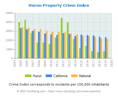 Huron Property Crime vs. State and National Per Capita