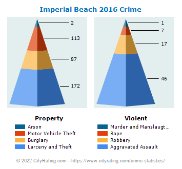 Imperial Beach Crime 2016