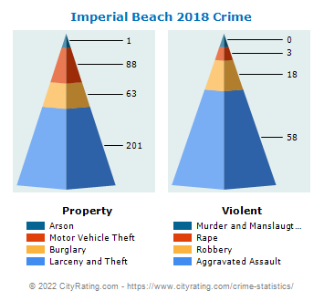 Imperial Beach Crime 2018