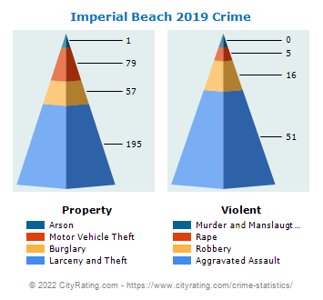 Imperial Beach Crime 2019