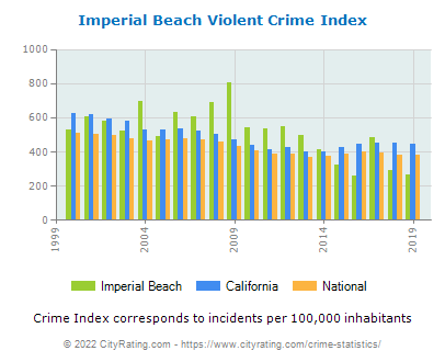 Imperial Beach Violent Crime vs. State and National Per Capita